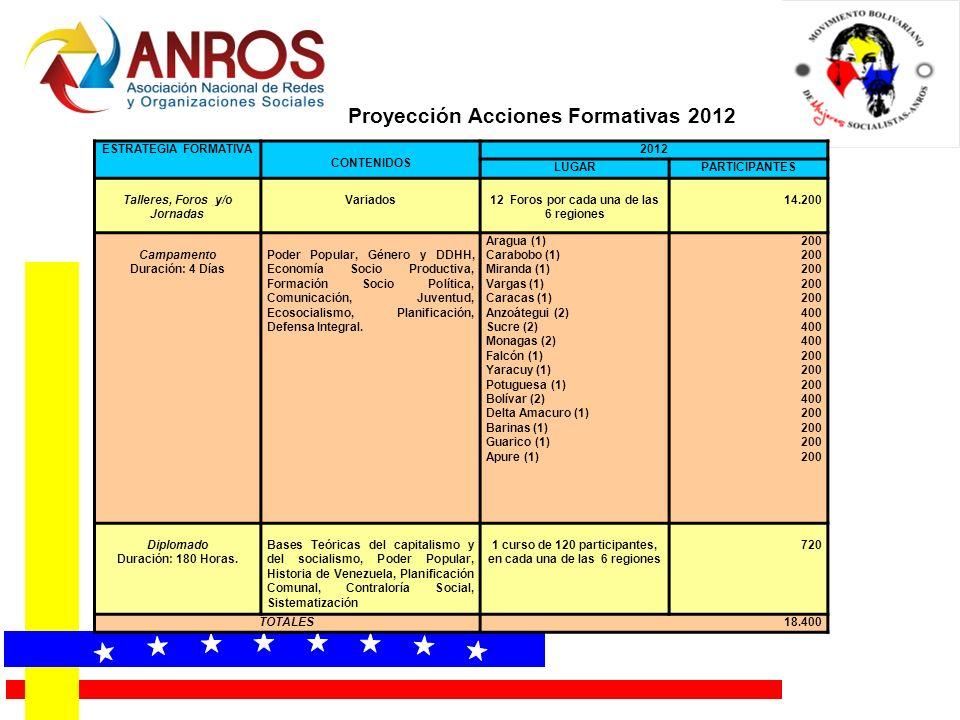 Proyección Acciones Formativas 2012 ESTRATEGIA FORMATIVA CONTENIDOS 2012 LUGARPARTICIPANTES Talleres, Foros y/o Jornadas Variados12 Foros por cada una