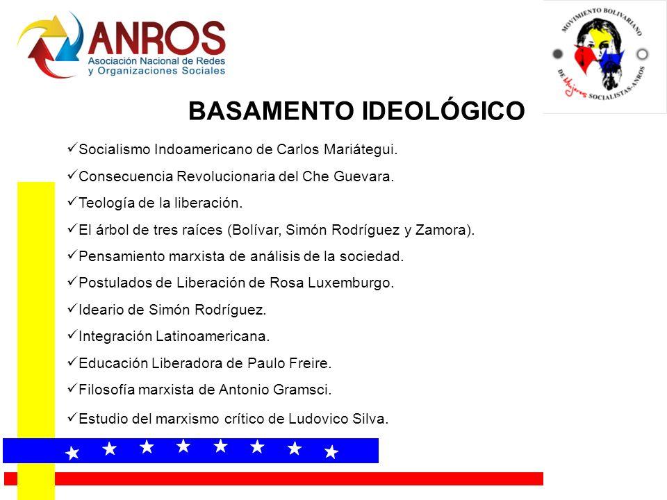 BASAMENTO IDEOLÓGICO Socialismo Indoamericano de Carlos Mariátegui. Consecuencia Revolucionaria del Che Guevara. Teología de la liberación. El árbol d