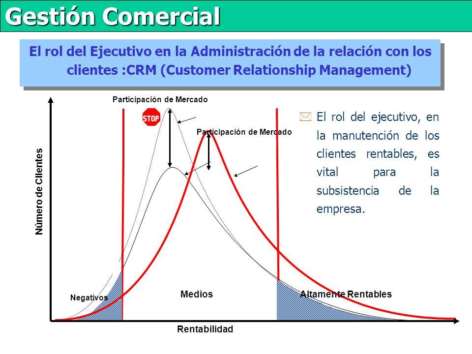 Gestión Comercial El rol del Ejecutivo en la Administración de la relación con los clientes :CRM (Customer Relationship Management) Medios MVC s Participación de Mercado Número de Clientes Negativos Altamente Rentables *El rol del ejecutivo, en la manutención de los clientes rentables, es vital para la subsistencia de la empresa.