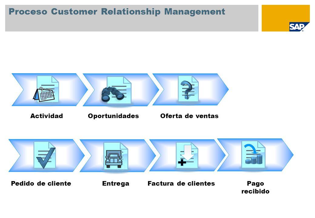 Proceso Customer Relationship Management Pedido de clienteEntregaPago recibido Factura de clientes ActividadOportunidadesOferta de ventas