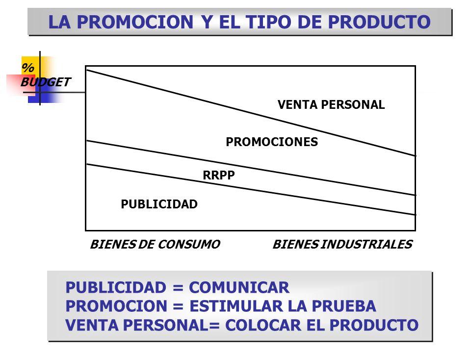 LA PROMOCION Y EL TIPO DE PRODUCTO % BUDGET PUBLICIDAD RRPP PROMOCIONES VENTA PERSONAL BIENES DE CONSUMOBIENES INDUSTRIALES PUBLICIDAD = COMUNICAR PRO