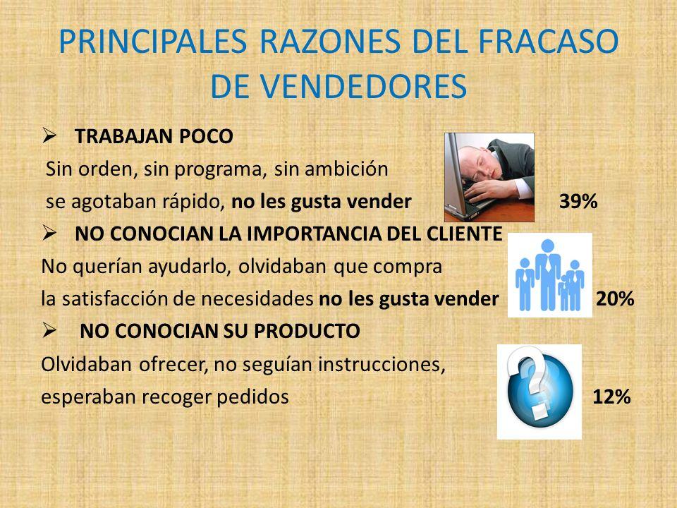 PRINCIPALES RAZONES DEL FRACASO DE VENDEDORES TRABAJAN POCO Sin orden, sin programa, sin ambición se agotaban rápido, no les gusta vender 39% NO CONOC