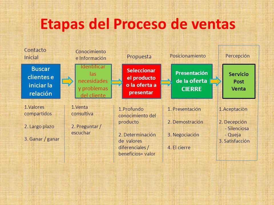 Etapas del Proceso de ventas Buscar clientes e iniciar la relación Identificar las necesidades y problemas del cliente Seleccionar el producto o la of