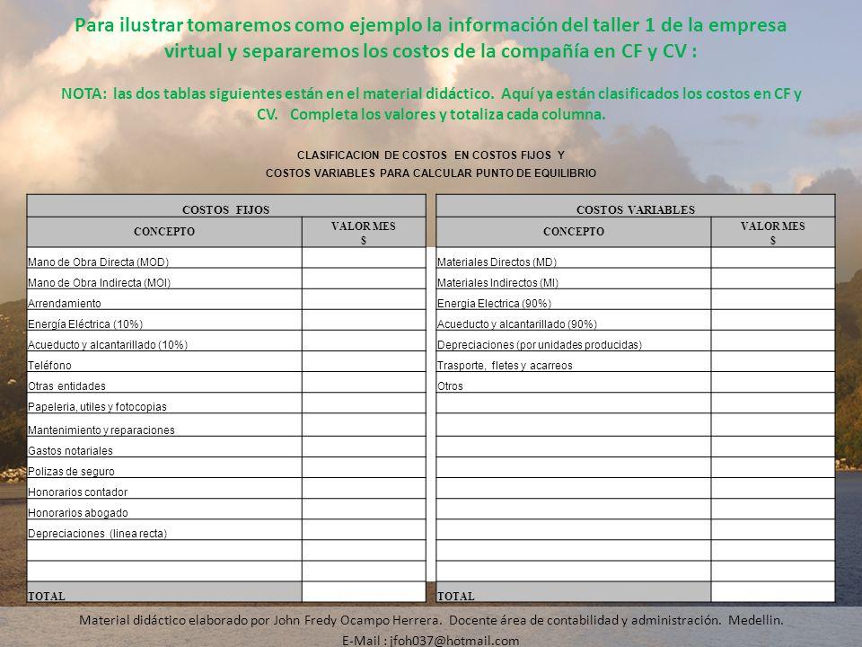 CLASIFICACION DE COSTOS EN COSTOS FIJOS Y COSTOS VARIABLES PARA CALCULAR PUNTO DE EQUILIBRIO COSTOS FIJOSCOSTOS VARIABLES CONCEPTO VALOR MES CONCEPTO