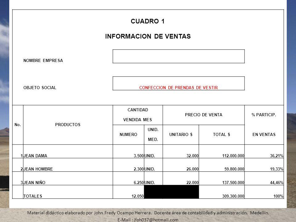 Material didáctico elaborado por John Fredy Ocampo Herrera. Docente área de contabilidad y administración. Medellín. E-Mail : jfoh037@hotmail.com CUAD