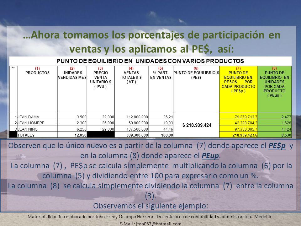 …Ahora tomamos los porcentajes de participación en ventas y los aplicamos al PE$, así: Material didáctico elaborado por John Fredy Ocampo Herrera. Doc