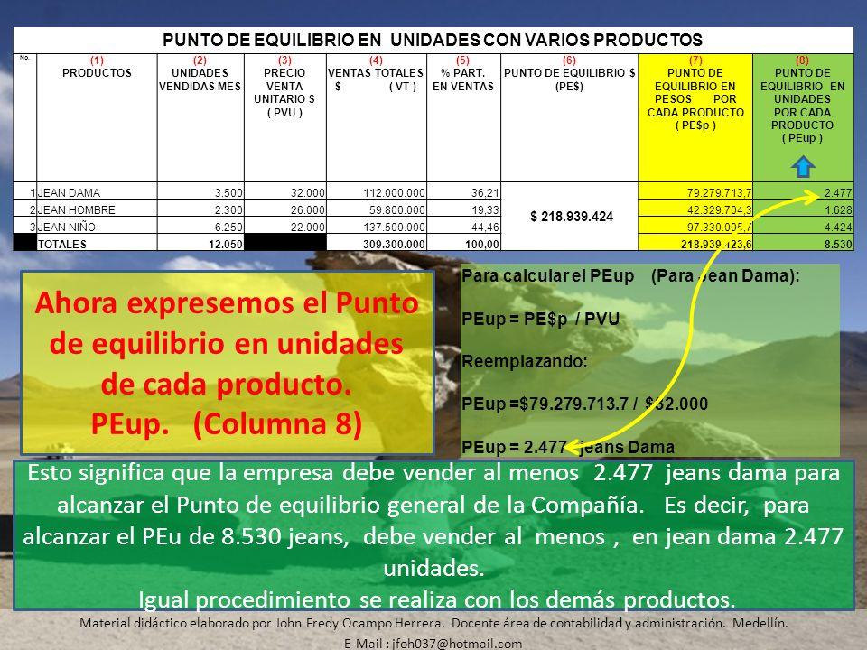 Material didáctico elaborado por John Fredy Ocampo Herrera. Docente área de contabilidad y administración. Medellín. E-Mail : jfoh037@hotmail.com Esto
