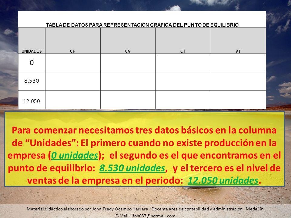 Material didáctico elaborado por John Fredy Ocampo Herrera. Docente área de contabilidad y administración. Medellín. E-Mail : jfoh037@hotmail.com Para