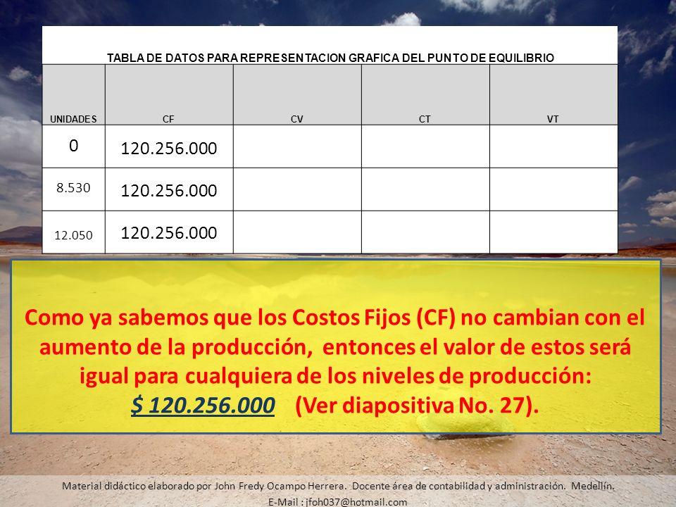 Material didáctico elaborado por John Fredy Ocampo Herrera. Docente área de contabilidad y administración. Medellín. E-Mail : jfoh037@hotmail.com Como