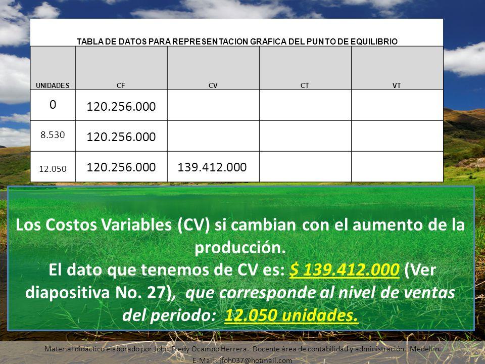 Material didáctico elaborado por John Fredy Ocampo Herrera. Docente área de contabilidad y administración. Medellín. E-Mail : jfoh037@hotmail.com Los