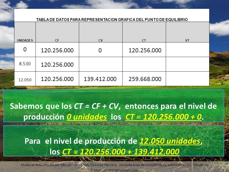 Material didáctico elaborado por John Fredy Ocampo Herrera. Docente área de contabilidad y administración. Medellín. E-Mail : jfoh037@hotmail.com Sabe