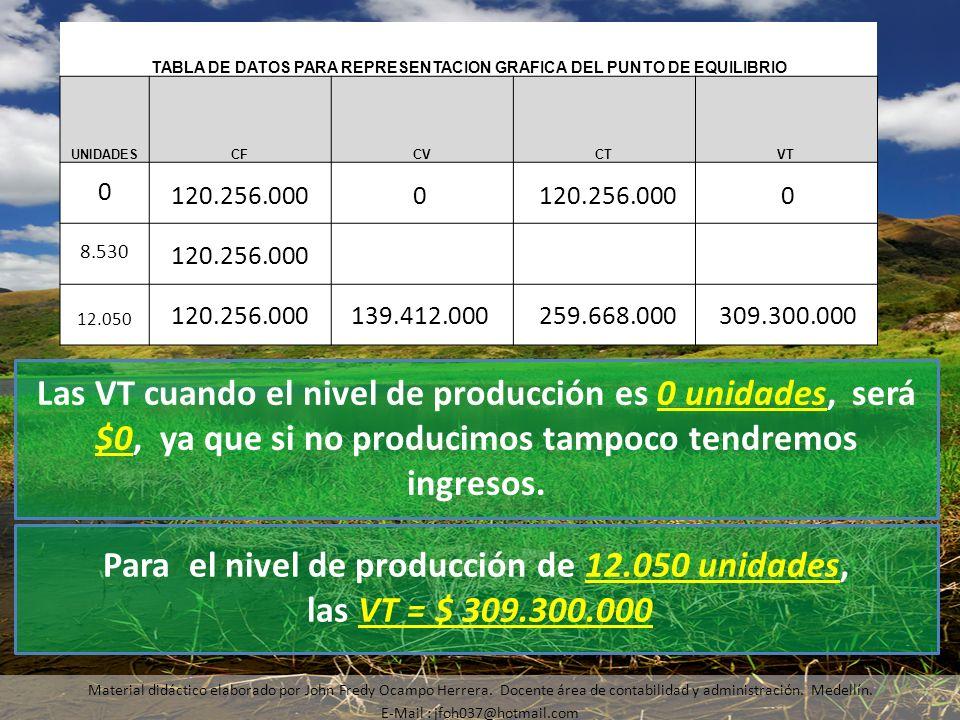 Material didáctico elaborado por John Fredy Ocampo Herrera. Docente área de contabilidad y administración. Medellín. E-Mail : jfoh037@hotmail.com Las