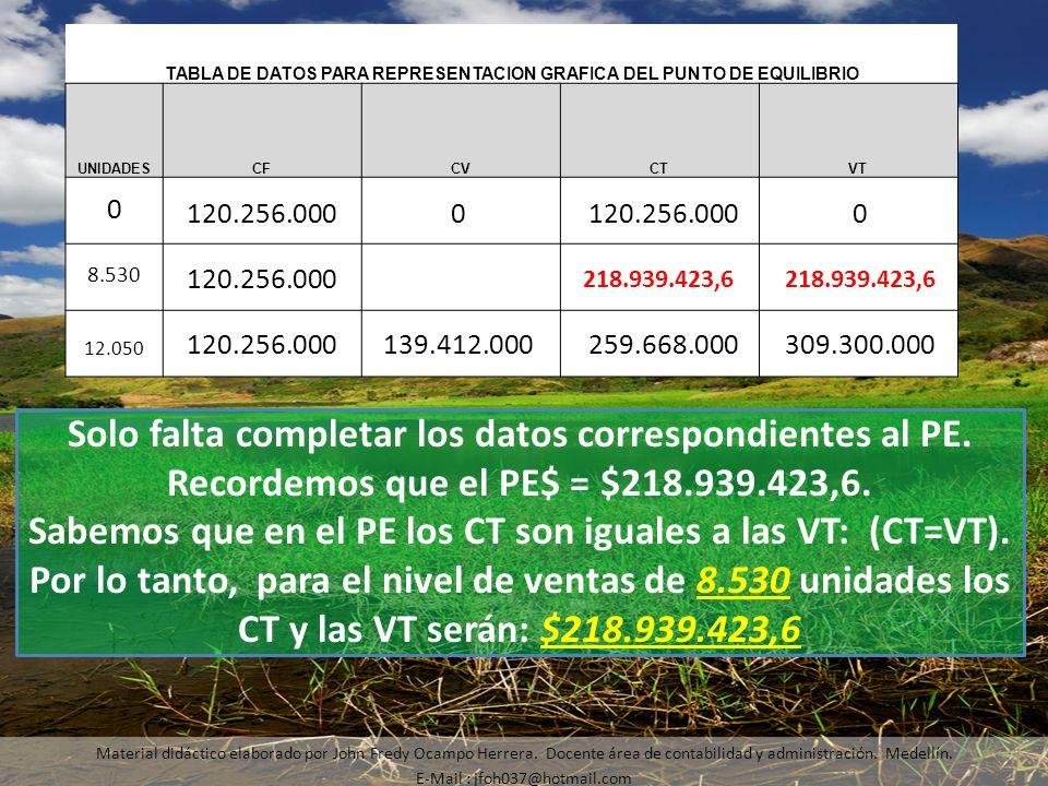 Material didáctico elaborado por John Fredy Ocampo Herrera. Docente área de contabilidad y administración. Medellín. E-Mail : jfoh037@hotmail.com Solo