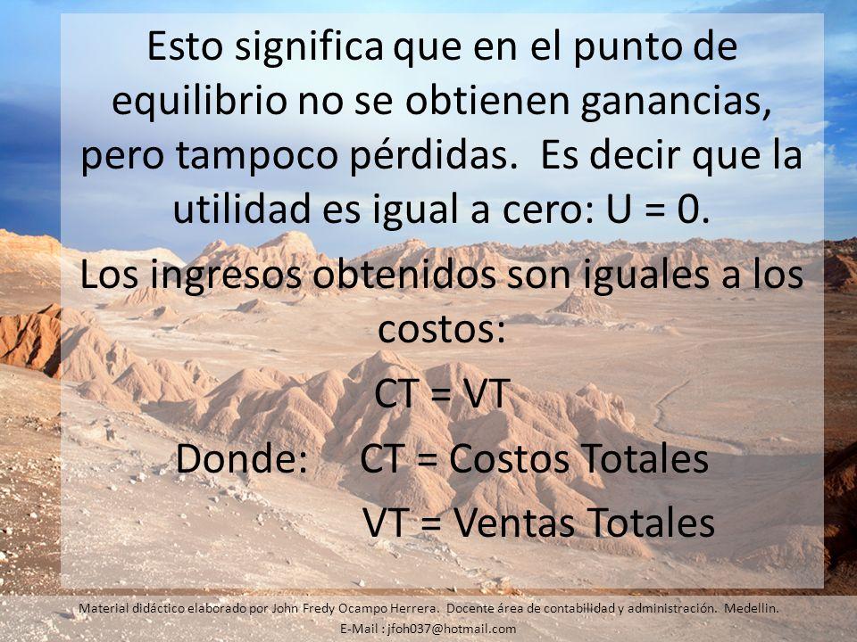 Esto significa que en el punto de equilibrio no se obtienen ganancias, pero tampoco pérdidas. Es decir que la utilidad es igual a cero: U = 0. Los ing