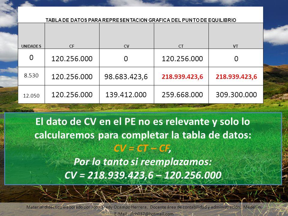 Material didáctico elaborado por John Fredy Ocampo Herrera. Docente área de contabilidad y administración. Medellín. E-Mail : jfoh037@hotmail.com El d