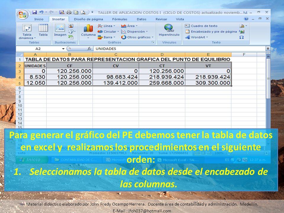 Para generar el gráfico del PE debemos tener la tabla de datos en excel y realizamos los procedimientos en el siguiente orden: 1.Seleccionamos la tabl