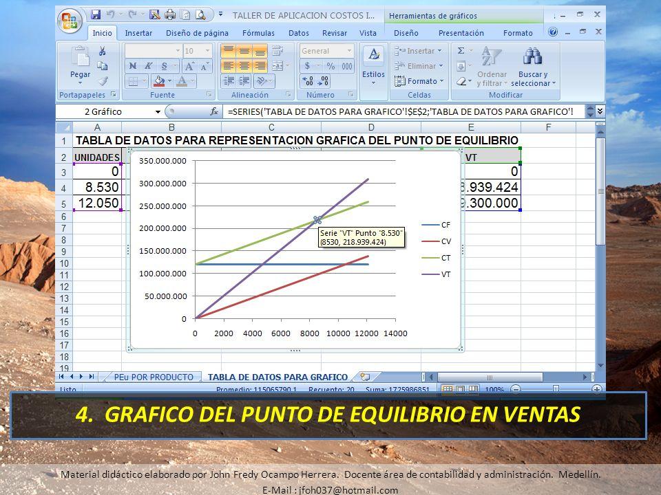 4. GRAFICO DEL PUNTO DE EQUILIBRIO EN VENTAS Material didáctico elaborado por John Fredy Ocampo Herrera. Docente área de contabilidad y administración