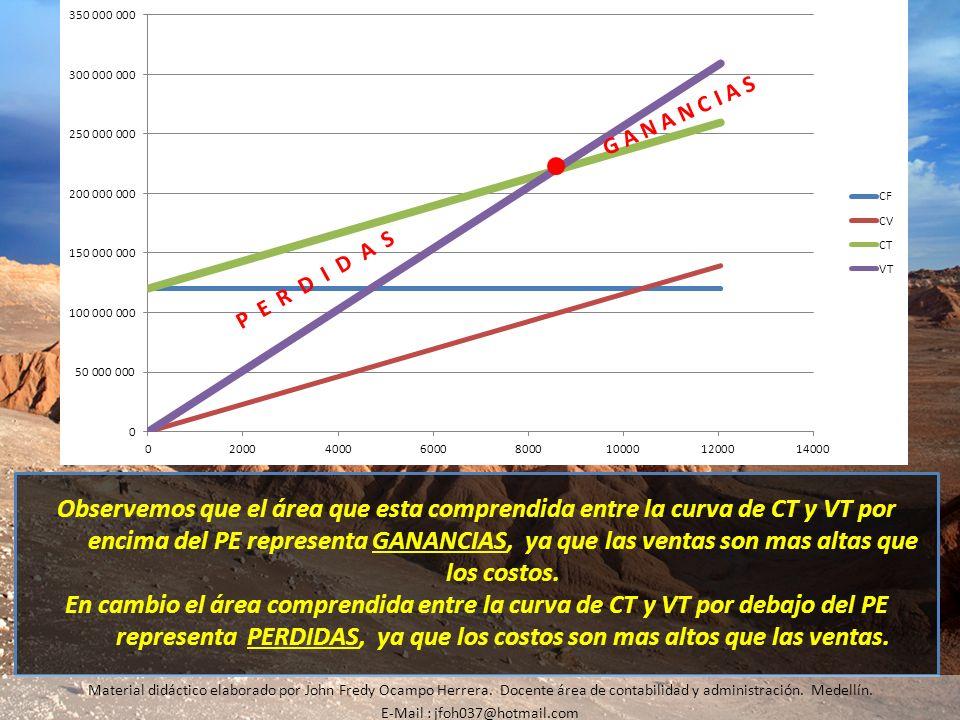 Observemos que el área que esta comprendida entre la curva de CT y VT por encima del PE representa GANANCIAS, ya que las ventas son mas altas que los