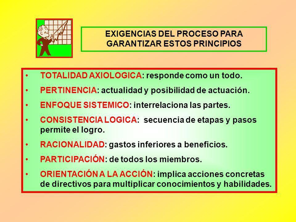EXIGENCIAS DEL PROCESO PARA GARANTIZAR ESTOS PRINCIPIOS TOTALIDAD AXIOLOGICA: responde como un todo. PERTINENCIA: actualidad y posibilidad de actuació