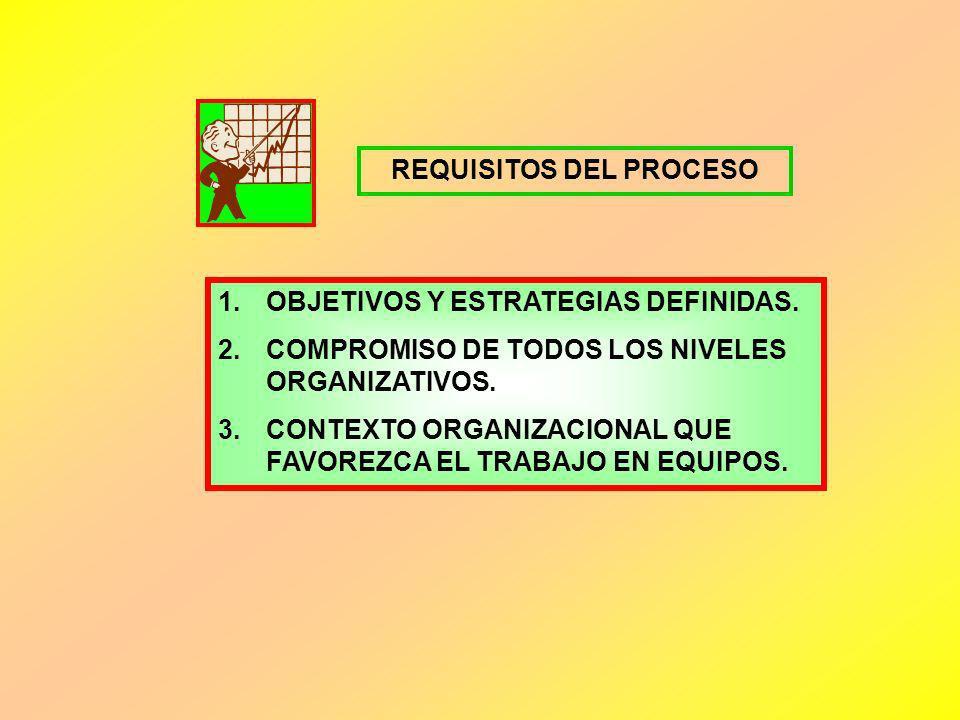REQUISITOS DEL PROCESO 1.OBJETIVOS Y ESTRATEGIAS DEFINIDAS. 2.COMPROMISO DE TODOS LOS NIVELES ORGANIZATIVOS. 3.CONTEXTO ORGANIZACIONAL QUE FAVOREZCA E