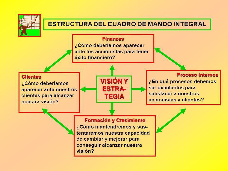 ESTRUCTURA DEL CUADRO DE MANDO INTEGRAL Finanzas ¿Cómo deberíamos aparecer ante los accionistas para tener éxito financiero? Proceso internos ¿En qué