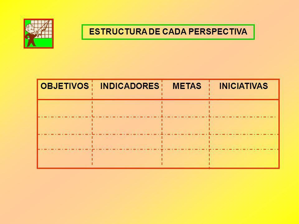 ESTRUCTURA DE CADA PERSPECTIVA OBJETIVOSINDICADORES METAS INICIATIVAS
