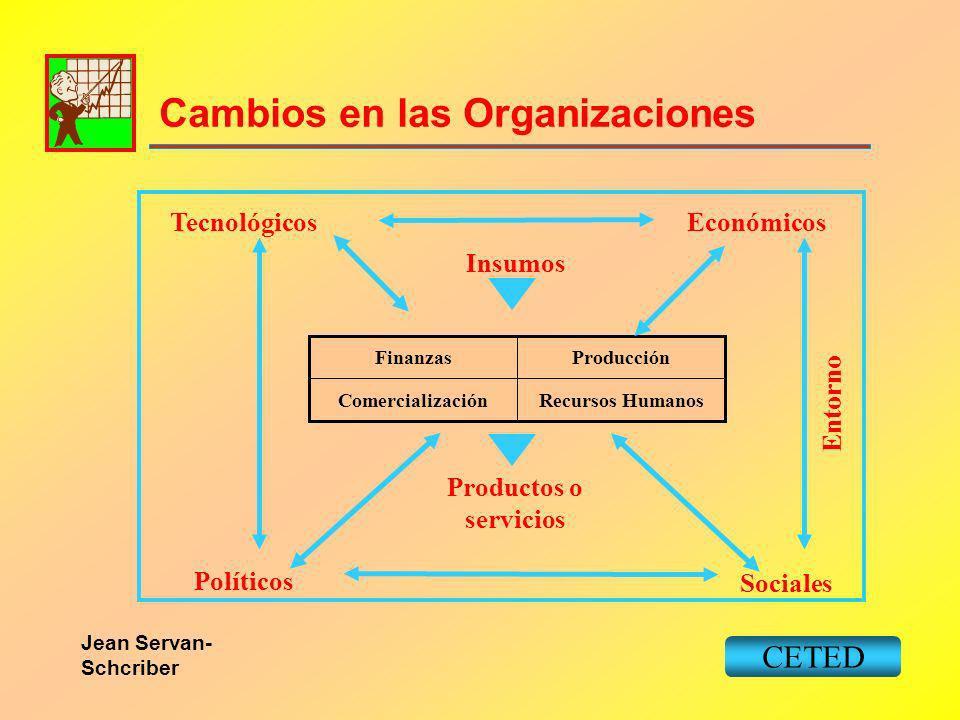 Cambios en las Organizaciones CETED Recursos HumanosComercialización ProducciónFinanzas Productos o servicios Insumos Entorno TecnológicosEconómicos P