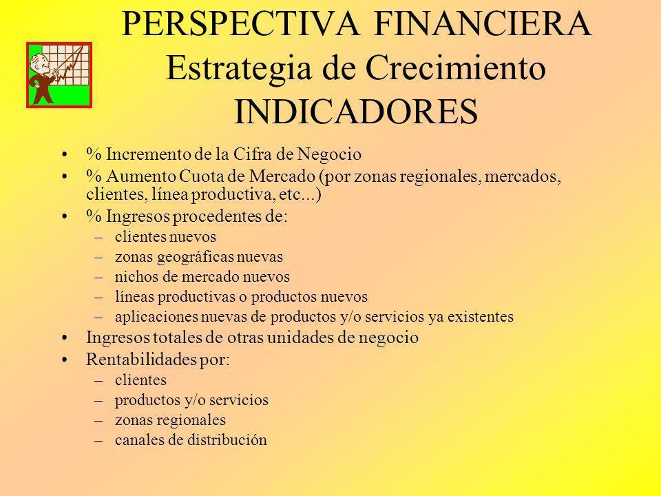 PERSPECTIVA FINANCIERA Estrategia de Crecimiento INDICADORES % Incremento de la Cifra de Negocio % Aumento Cuota de Mercado (por zonas regionales, mer