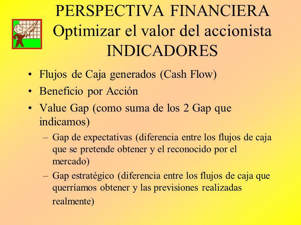 PERSPECTIVA FINANCIERA Optimizar el valor del accionista INDICADORES Flujos de Caja generados (Cash Flow) Beneficio por Acción Value Gap (como suma de