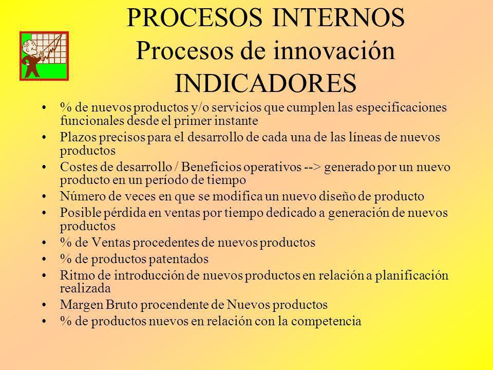 PROCESOS INTERNOS Procesos de innovación INDICADORES % de nuevos productos y/o servicios que cumplen las especificaciones funcionales desde el primer