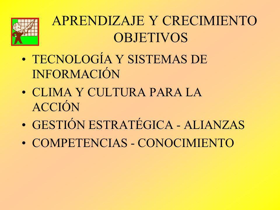 APRENDIZAJE Y CRECIMIENTO OBJETIVOS TECNOLOGÍA Y SISTEMAS DE INFORMACIÓN CLIMA Y CULTURA PARA LA ACCIÓN GESTIÓN ESTRATÉGICA - ALIANZAS COMPETENCIAS -