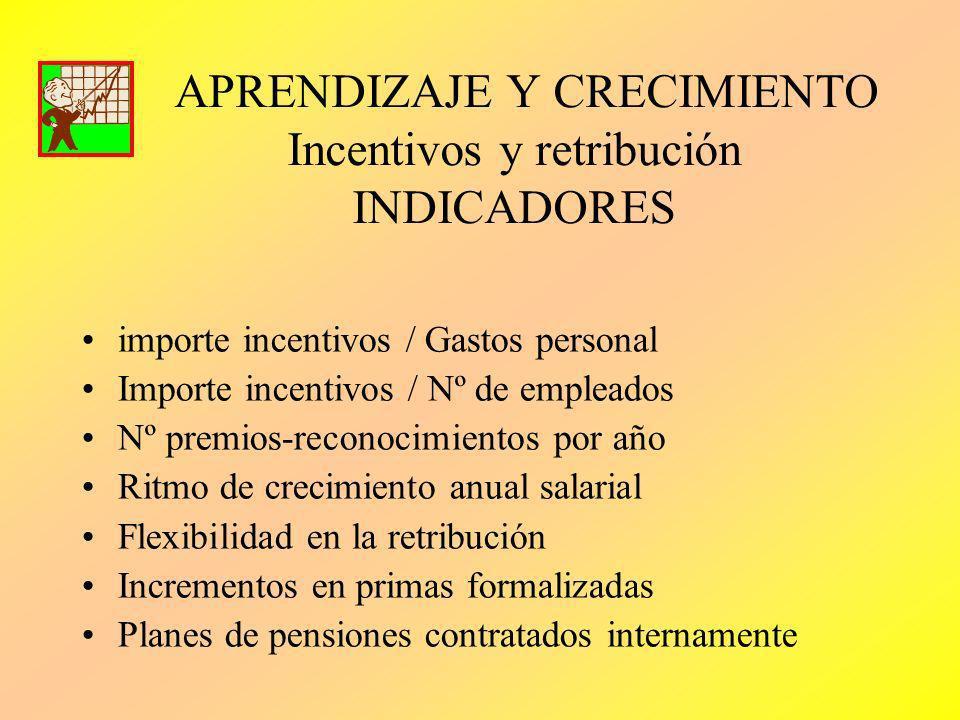 APRENDIZAJE Y CRECIMIENTO Incentivos y retribución INDICADORES importe incentivos / Gastos personal Importe incentivos / Nº de empleados Nº premios-re