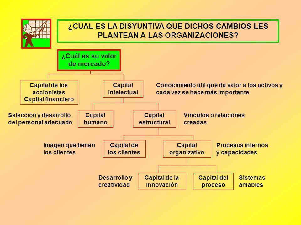 ¿CUAL ES LA DISYUNTIVA QUE DICHOS CAMBIOS LES PLANTEAN A LAS ORGANIZACIONES? ¿Cuál es su valor de mercado? Capital de los accionistas Capital financie