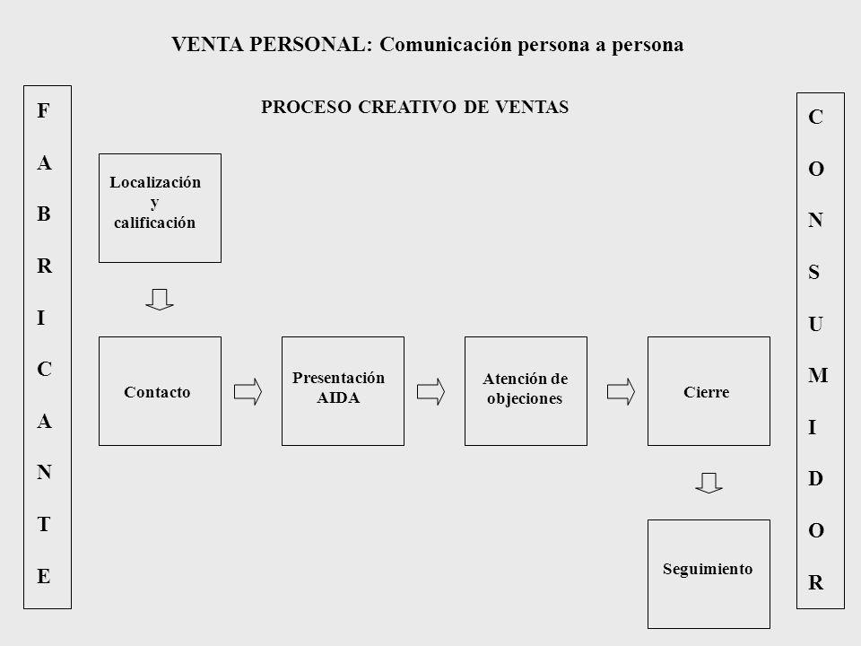FABRICANTEFABRICANTE CONSUMIDORCONSUMIDOR VENTA PERSONAL: Comunicación persona a persona PROCESO CREATIVO DE VENTAS Localización y calificación Contac