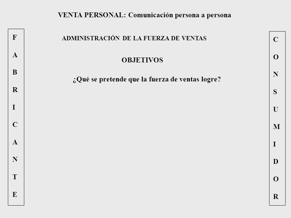 FABRICANTEFABRICANTE CONSUMIDORCONSUMIDOR VENTA PERSONAL: Comunicación persona a persona ADMINISTRACIÓN DE LA FUERZA DE VENTAS OBJETIVOS ¿Qué se prete