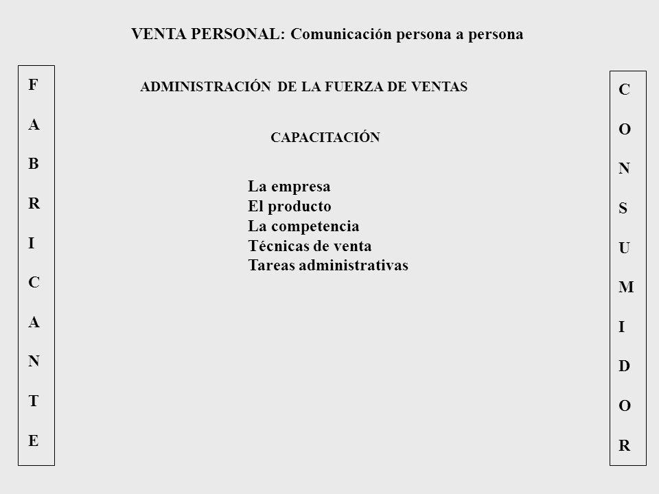 FABRICANTEFABRICANTE CONSUMIDORCONSUMIDOR VENTA PERSONAL: Comunicación persona a persona ADMINISTRACIÓN DE LA FUERZA DE VENTAS CAPACITACIÓN La empresa