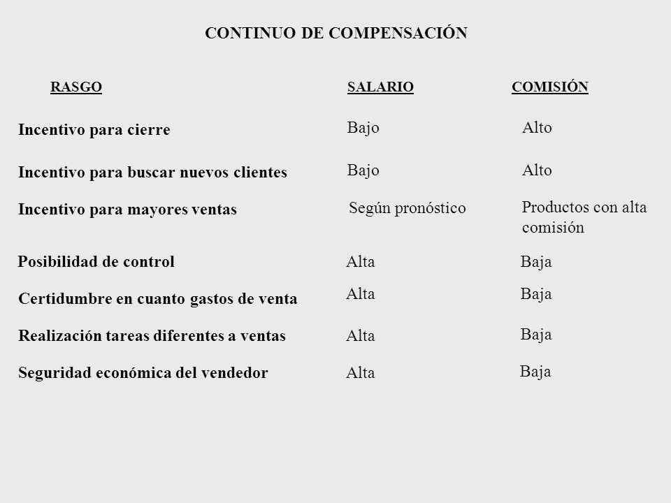 CONTINUO DE COMPENSACIÓN RASGO SALARIOCOMISIÓN BajoAlto BajoAlto Según pronóstico Productos con alta comisión AltaBaja AltaBaja Alta Baja Incentivo pa