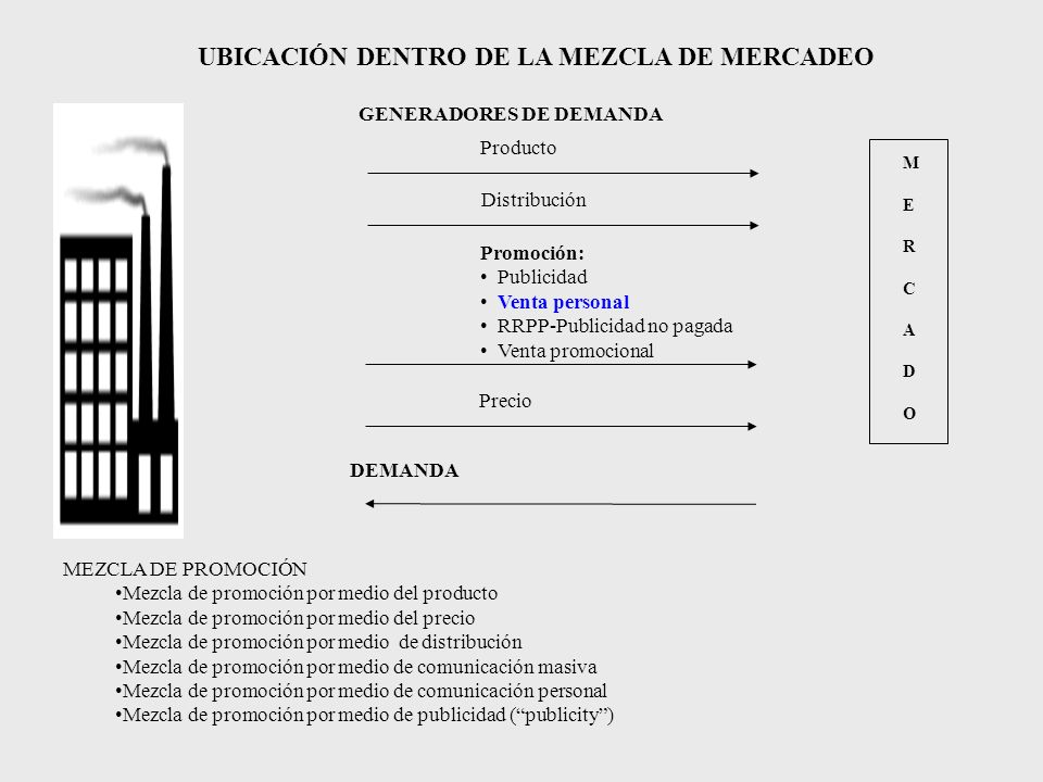 UBICACIÓN DENTRO DE LA MEZCLA DE MERCADEO MERCADOMERCADO GENERADORES DE DEMANDA Producto Distribución Precio DEMANDA MEZCLA DE PROMOCIÓN Mezcla de pro