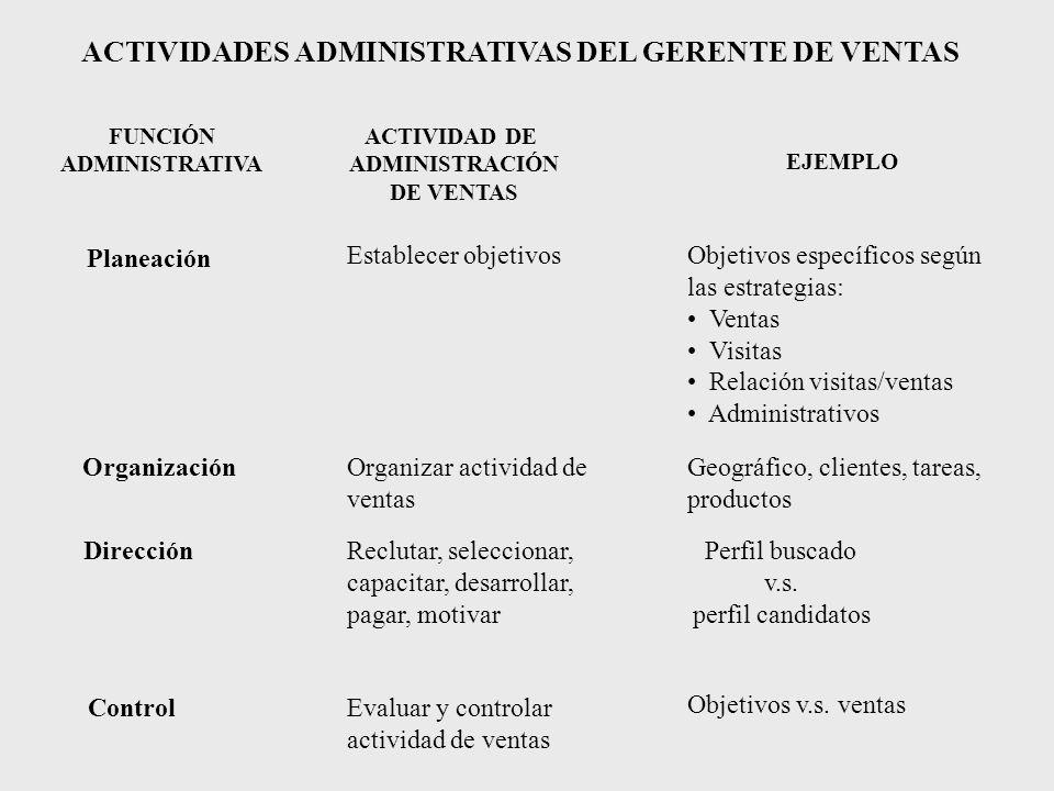 ACTIVIDADES ADMINISTRATIVAS DEL GERENTE DE VENTAS FUNCIÓN ADMINISTRATIVA ACTIVIDAD DE ADMINISTRACIÓN DE VENTAS EJEMPLO Establecer objetivosObjetivos e