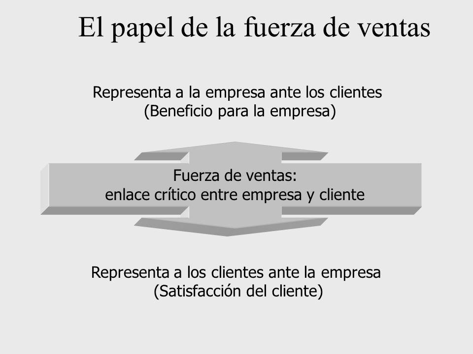 Representa a la empresa ante los clientes (Beneficio para la empresa) El papel de la fuerza de ventas Fuerza de ventas: enlace crítico entre empresa y