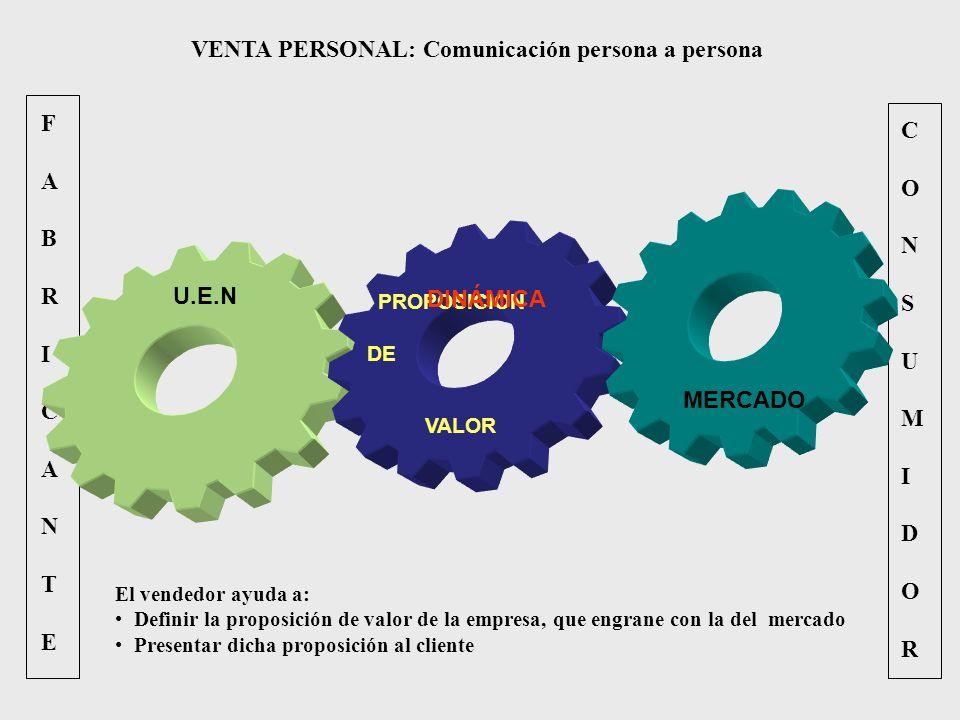 FABRICANTEFABRICANTE CONSUMIDORCONSUMIDOR VENTA PERSONAL: Comunicación persona a persona U.E.N PROPOSICION DE VALOR MERCADO DINÁMICA El vendedor ayuda