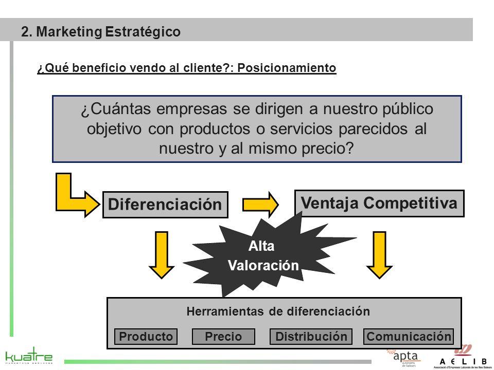 ¿Cuántas empresas se dirigen a nuestro público objetivo con productos o servicios parecidos al nuestro y al mismo precio.