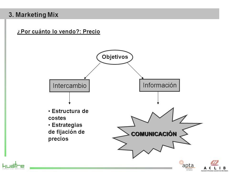 ¿Por cuánto lo vendo?: Precio Objetivos Intercambio Información Estructura de costes Estrategias de fijación de precios COMUNICACIÓN 3.
