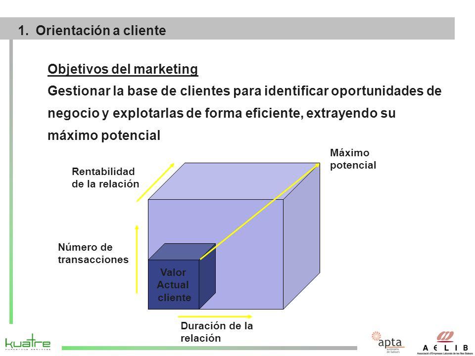 1.Identificación de variables de segmentación y segmentación de mercados 2.