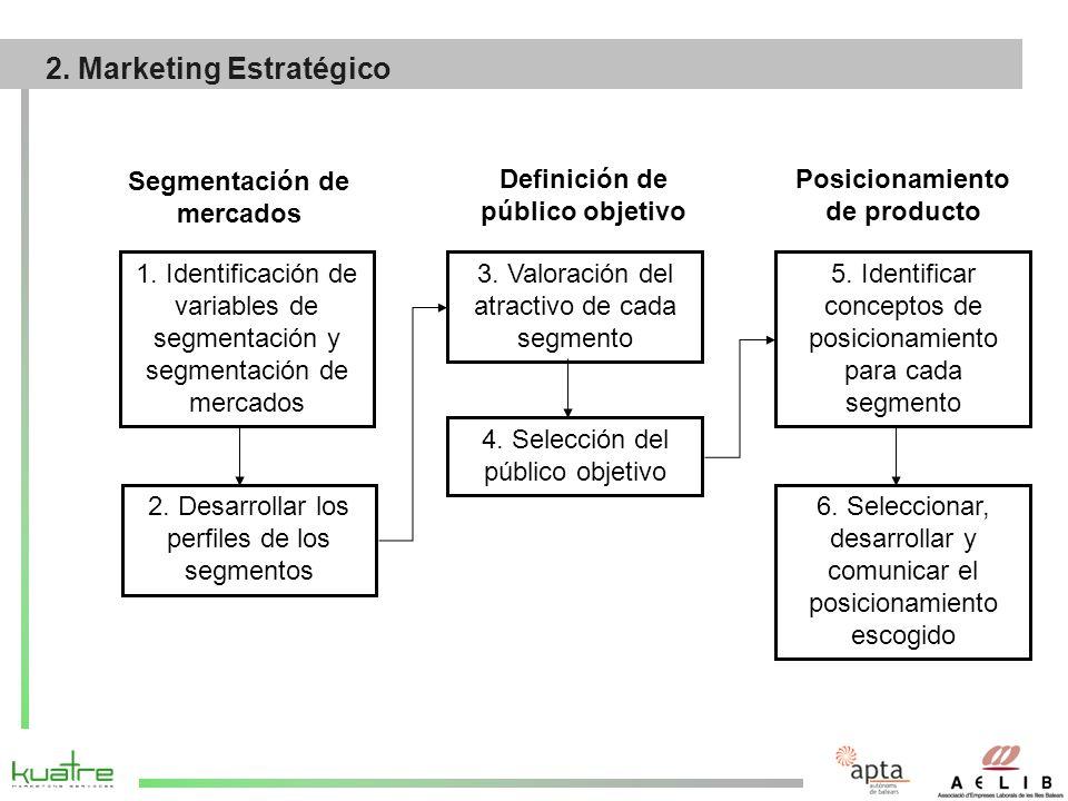 ¿Cómo hago llegar el producto hasta el cliente?: Distribución Fabricante / Productor Minorista / Punto de venta Cliente Minorista / Punto de venta 3.