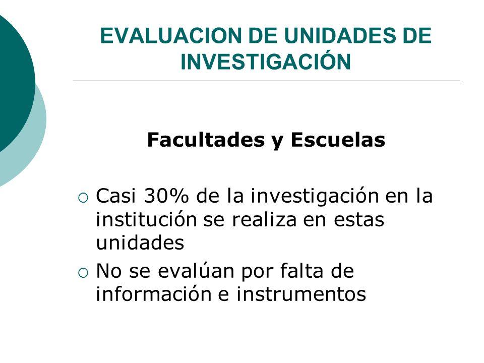 EVALUACION DE UNIDADES DE INVESTIGACIÓN Facultades y Escuelas Casi 30% de la investigación en la institución se realiza en estas unidades No se evalúan por falta de información e instrumentos