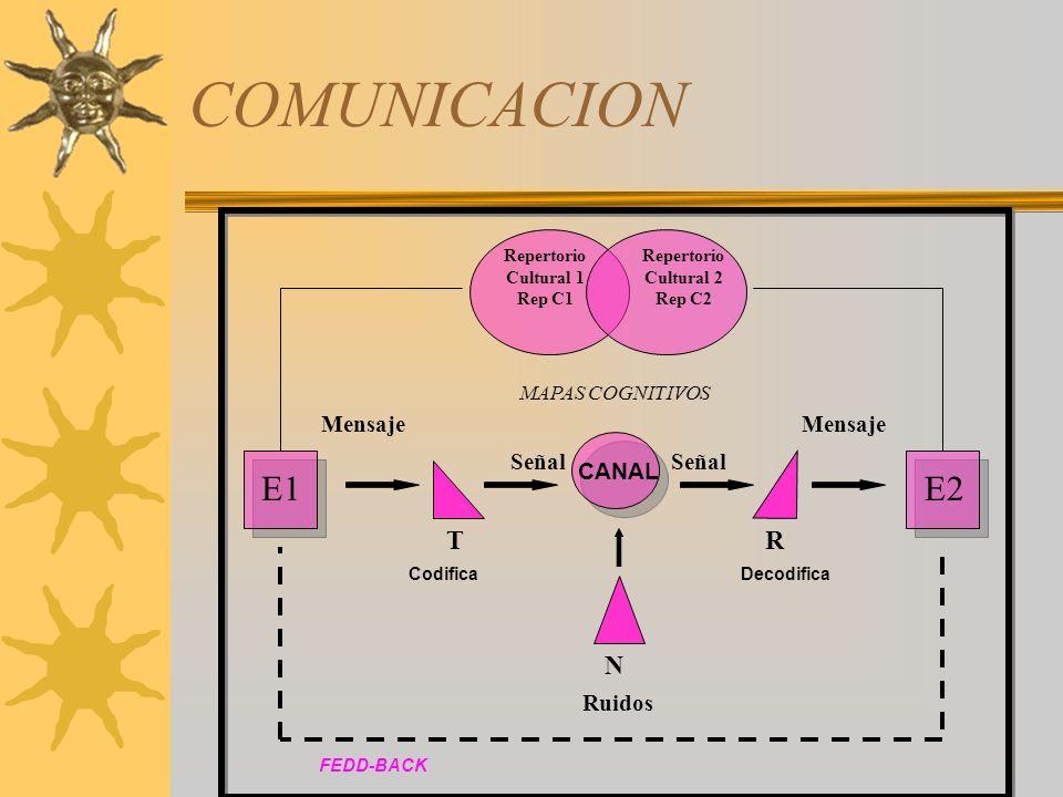Comunicación Para vender correctamente este producto tenemos que darle al cliente mucha información.