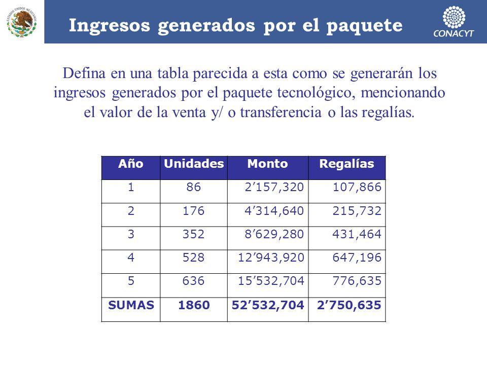 Ingresos generados por el paquete AñoUnidadesMontoRegalías 1862157,320107,866 21764314,640215,732 33528629,280431,464 452812943,920647,196 563615532,7