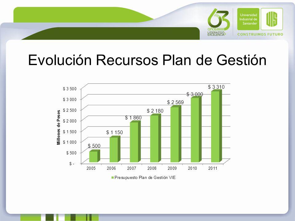 Evolución Recursos Plan de Gestión