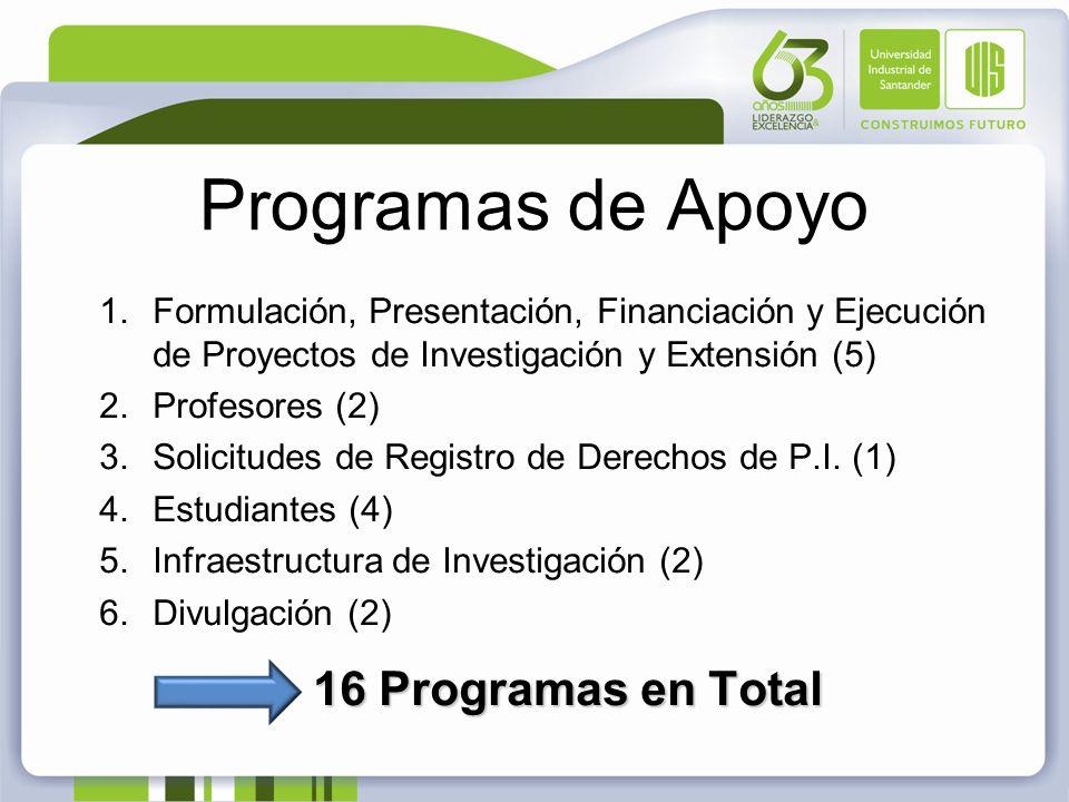 Programas de Apoyo 1.Formulación, Presentación, Financiación y Ejecución de Proyectos de Investigación y Extensión (5) 2.Profesores (2) 3.Solicitudes de Registro de Derechos de P.I.